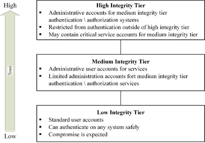 Access and Authorization Figure 6