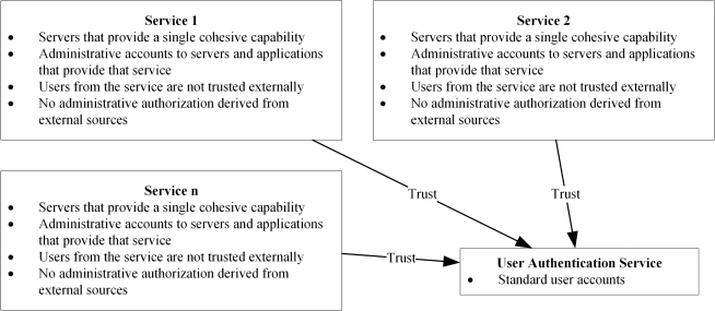 Access and Authorization Figure 8