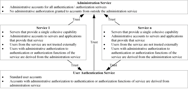 Access and Authorization Figure 9