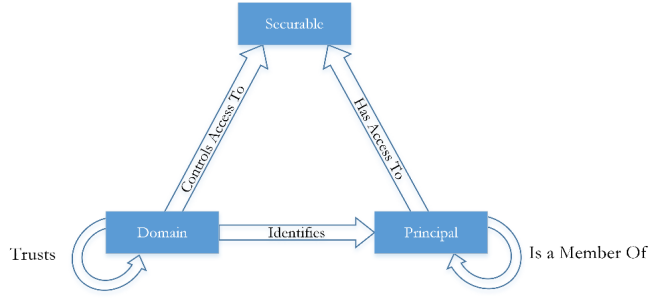 Vulnerability Chaining Figure 1