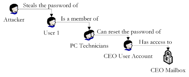Vulnerability Chaining Figure 2