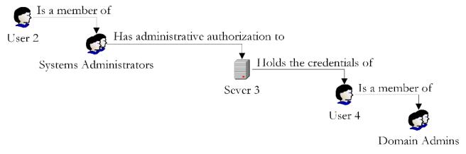 Vulnerability Chaining Figure 3