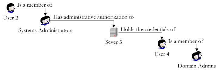 Vulnerability Chaining Figure 3