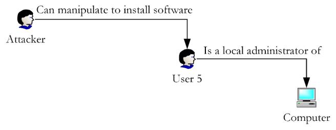 Vulnerability Chaining Figure 4